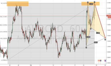 AUDCAD: AUDCAD Sell...2618 and Harmonic Pattern