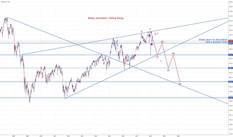 CAC40: Cac40 Down