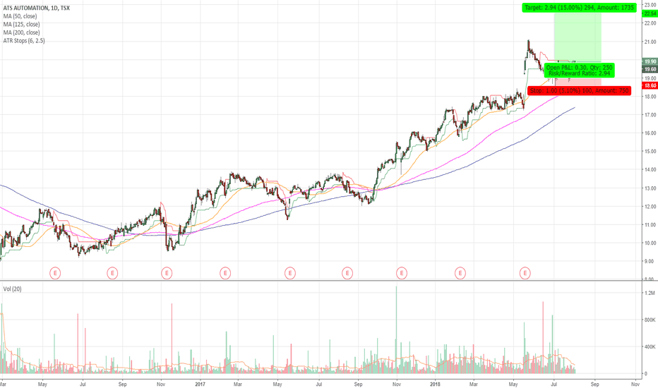 ATA: ATS.TO Emerging From Base in Uptrend