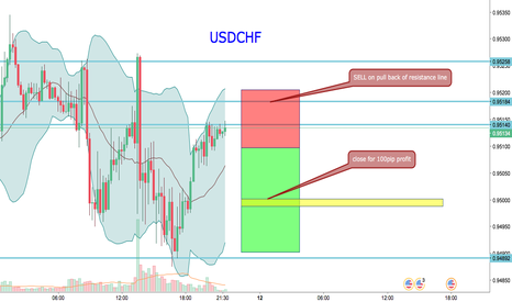 USDCHF: trading opportunity