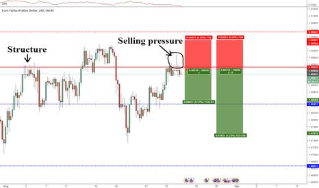 EURAUD: EURAUD selling pressure