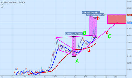 USDTRY: Here we are approaching something here. Sleepy Central Banking..