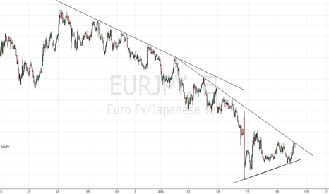 EURJPY: ユーロ円