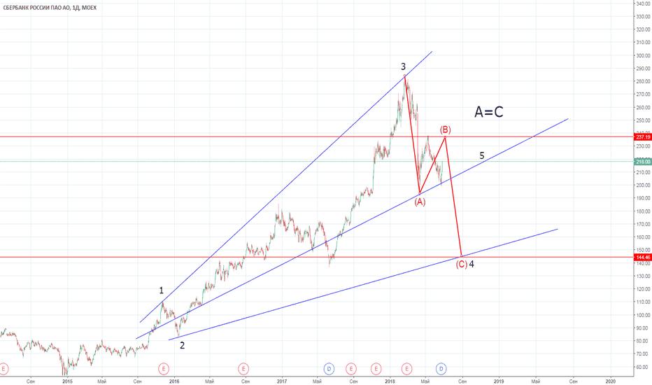 SBER: Сбербанк-расширяющийся треугольник