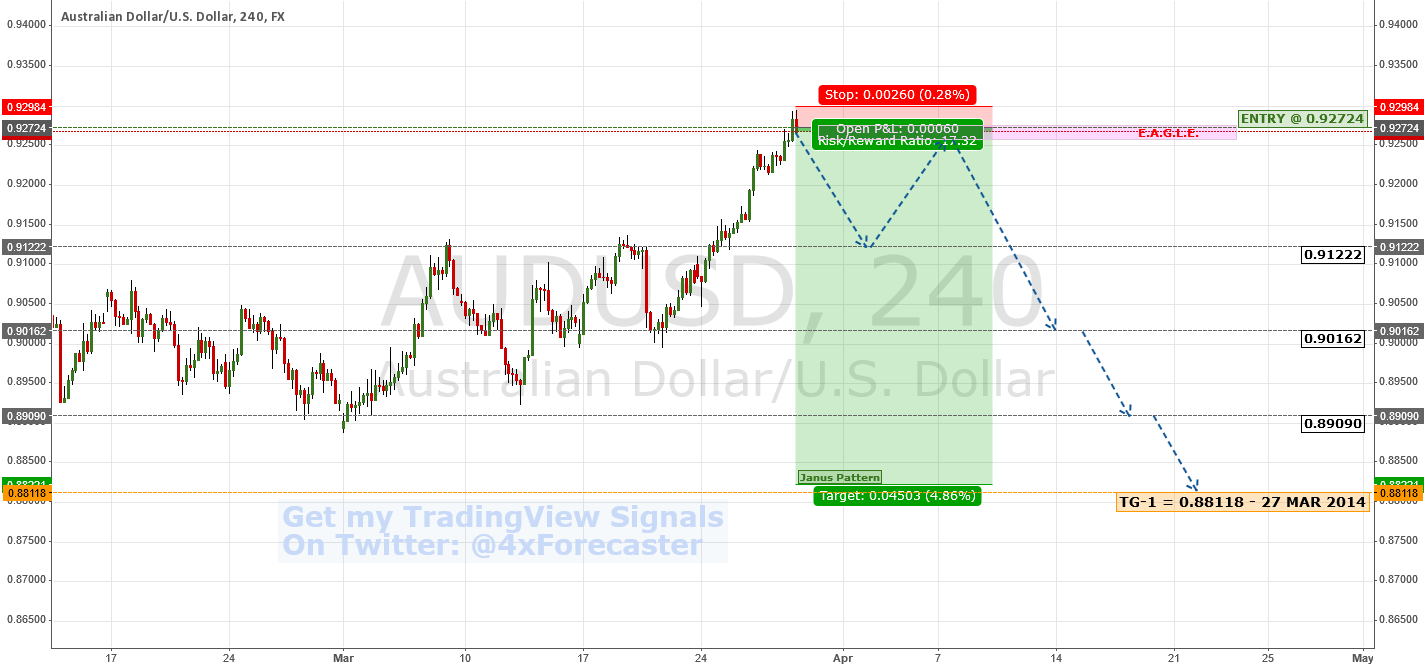 Trade Opp: $AUD Short Potential | $USD #RBA #FED #Forex