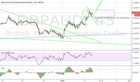 GBPAUD: possibility of a buy