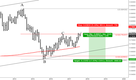 NZDUSD: KIWI Finding Resistance at an Important Fib Level