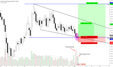 GBPCAD: GbpCad Weekly Consolidation