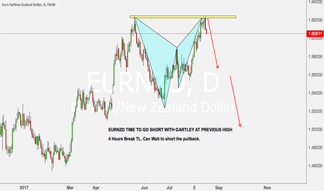 EURNZD: EURNZD TIME TO GO SHORT WITH GARTLEY AT PREVIOUS HIGH