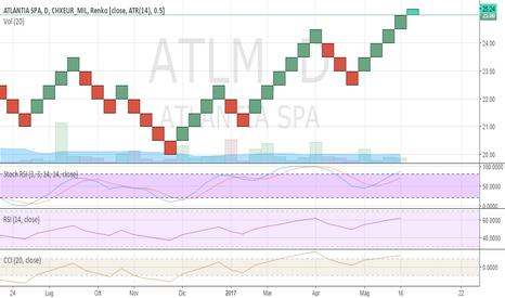 ATL: Titolo Atlantia