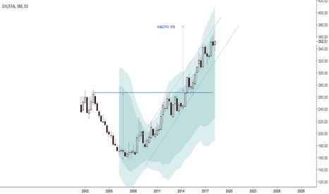 DJI/EFA: Quarterly ratio $DJIA with $EFA