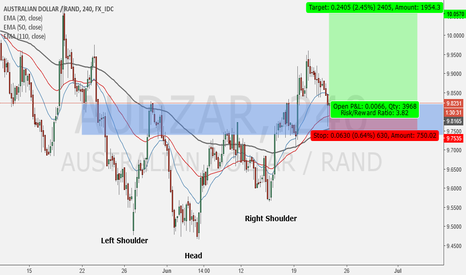 AUDZAR: Inverse H&S, Fix Retrace or Pullback : Long