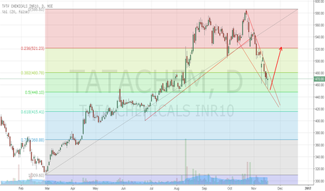 TATACHEM: Tata Chemicals ready to breakout upward