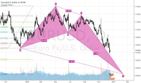 EURUSD: EURUSD SHORT