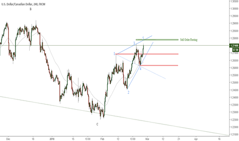 USDCAD: USDCAD 4 hour