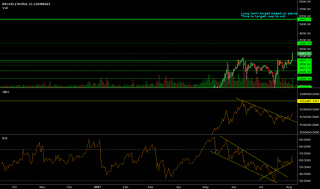 BTCUSD: Bitcoin long term target for sep to late oct