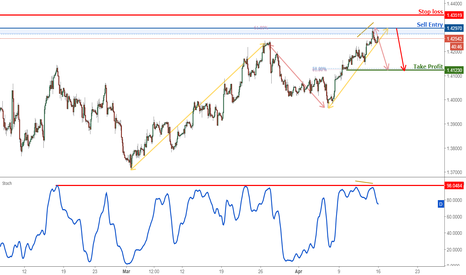 GBPUSD: GBPUSD Reversed Nicely Off Its Resistance, Prepare For a Drop