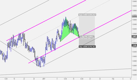 AUDNZD: AUDNZD: Bullish Gartley Completion at Key Support