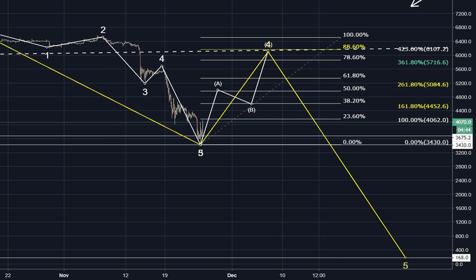 XBTUSD: Hourly chart
