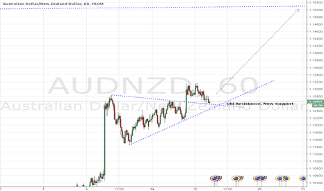AUDNZD: AUDNZD - Longs May Lead to Pattern Confirmation