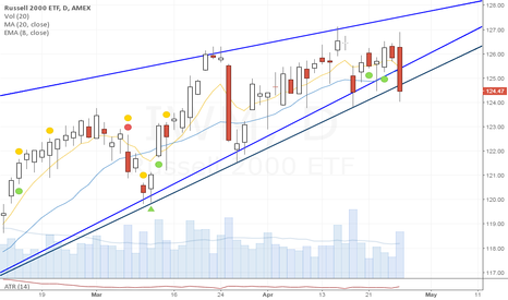 IWM: GrokTrade owner: Market set to drop.