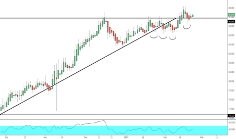 AUDJPY: AUDJPY - Easy Money Long