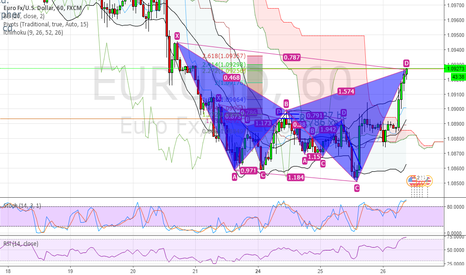 EURUSD: Bearish Cypher in 1hr chart.