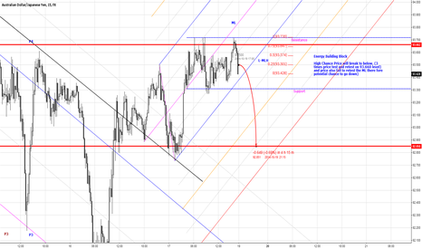 AUDJPY: Potential Short for AUDJPY