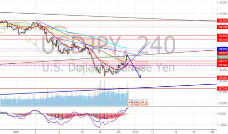 USDJPY: ドル円 戻り局面でロング?ショート?