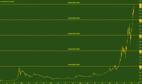BTCUSD/XAUUSD: Gold:Bitcoin Ratio Now Higher Than Physical Gold:Silver Ratio!