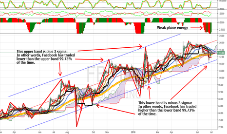 FB: Facebook: Decline Likely. How To Use Trading Bands