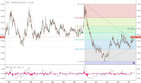 EURAUD: EUR-AUD đã vượt qua ngưỡng cản tuần và sẽ tăng