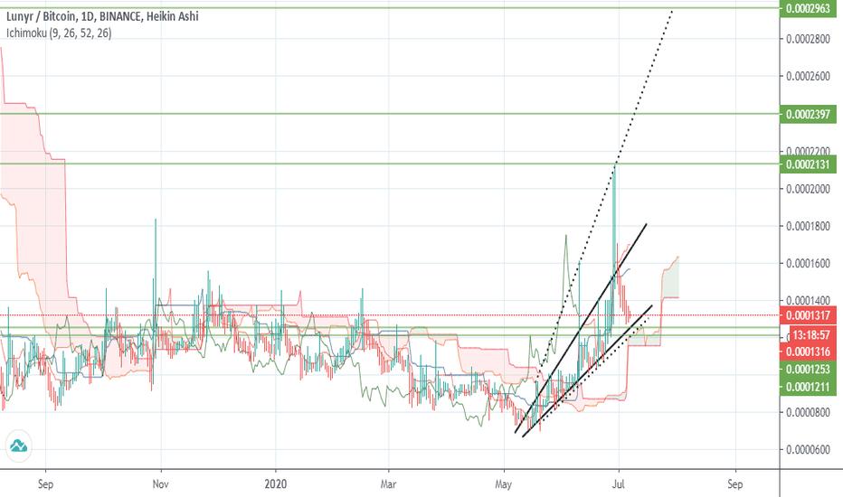 tradingview lun btc