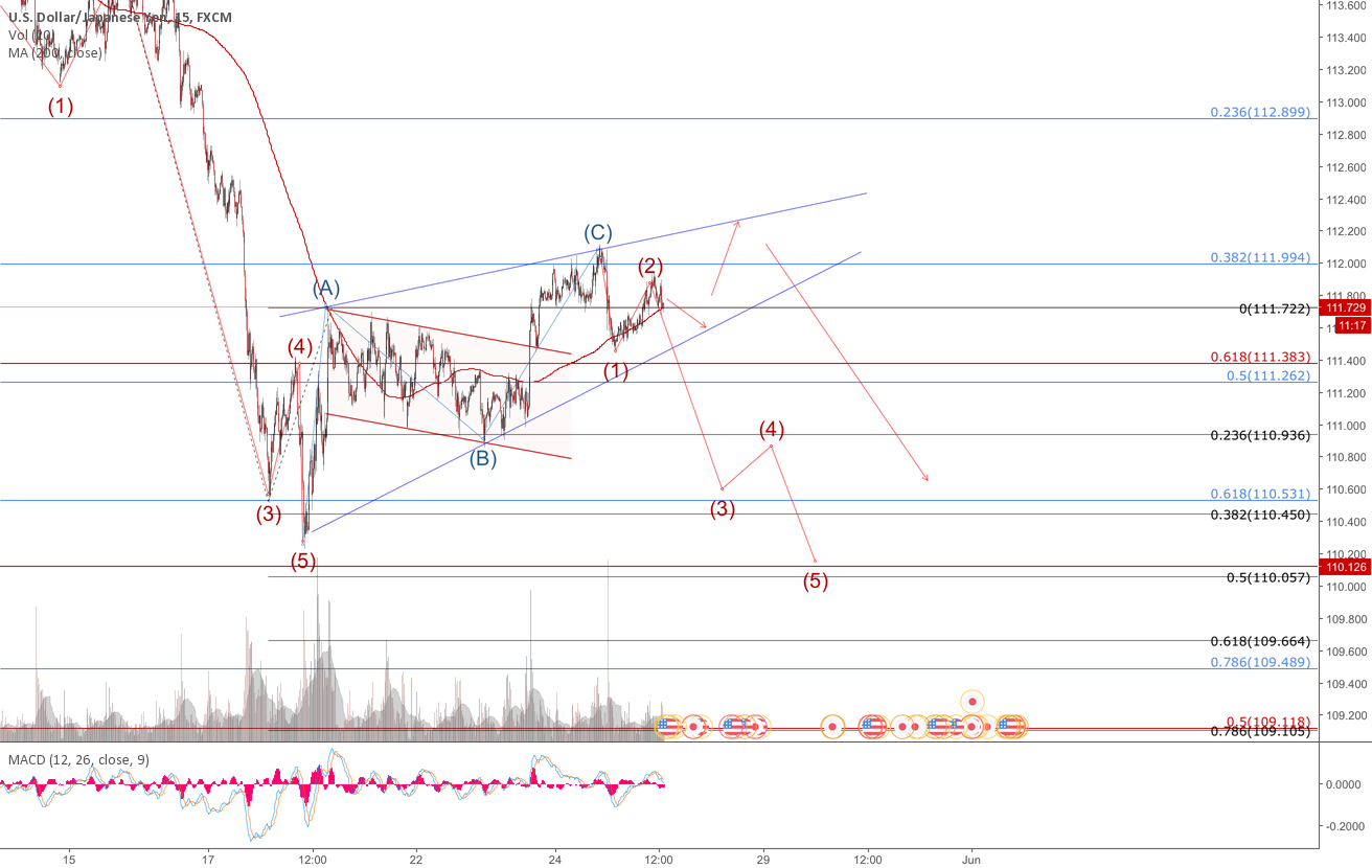 two possible escenerios for a USDJPY short