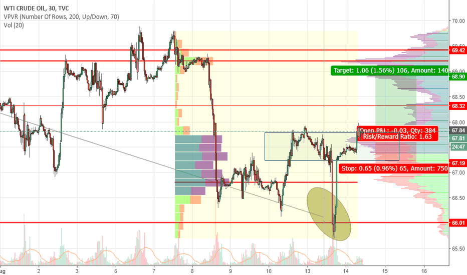 USOIL: USOIl-Potential uptrend on the cards