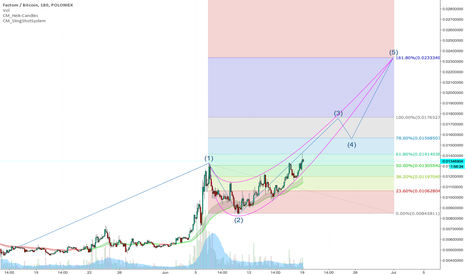 FCTBTC: $FCT - Looking for some big moves. .02 target in short term.