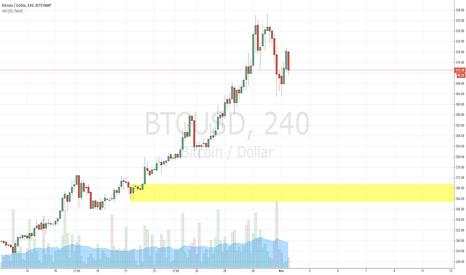 BTCUSD: The Next Demand Zone