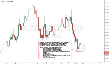 NZDCAD: NZDCAD - BEARISH Strategy