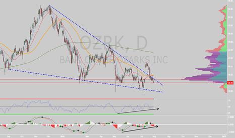 OZRK: $OZRK Upside move ahead