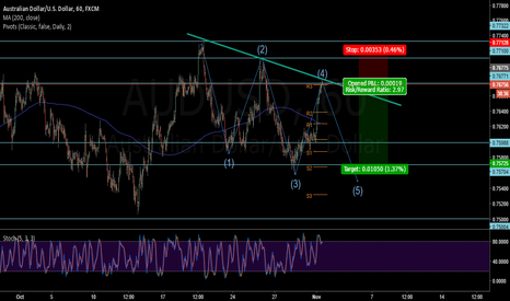 AUDUSD: AUDUSD - Short at 5th wave top