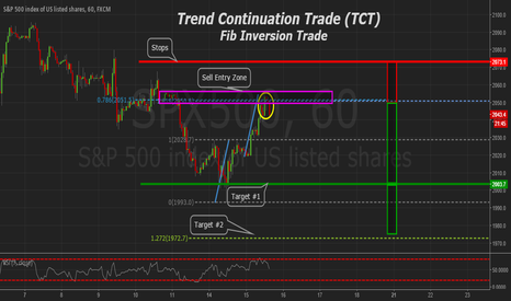 SPX500: S&P500 Bearish Trend Continuation Trade (TCT)