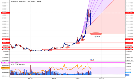 BTCUSD: All previous highs revisited...