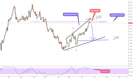 NZDJPY: NZD/JPY completed a leading diagonal