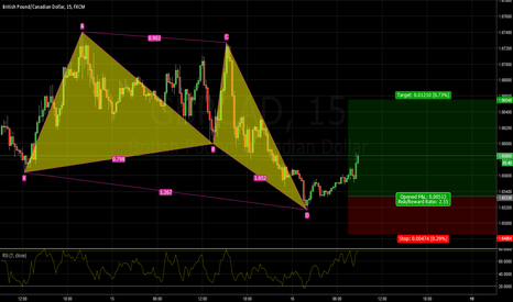 GBPCAD: GBPCAD long BUTTERFLY pattern bullish 1.6516