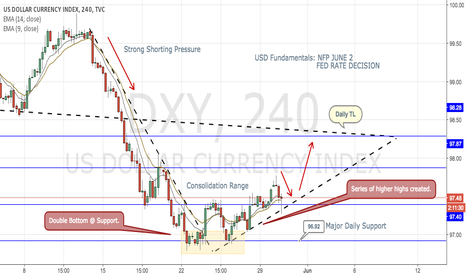 DXY: US Dollar Index (Spot)- DXY (USDollar Index Futures)