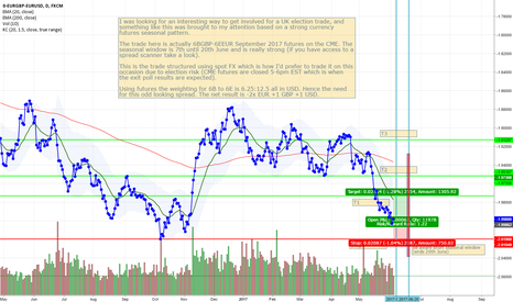 0-EURGBP-EURUSD: A different take on FX based UK election trade