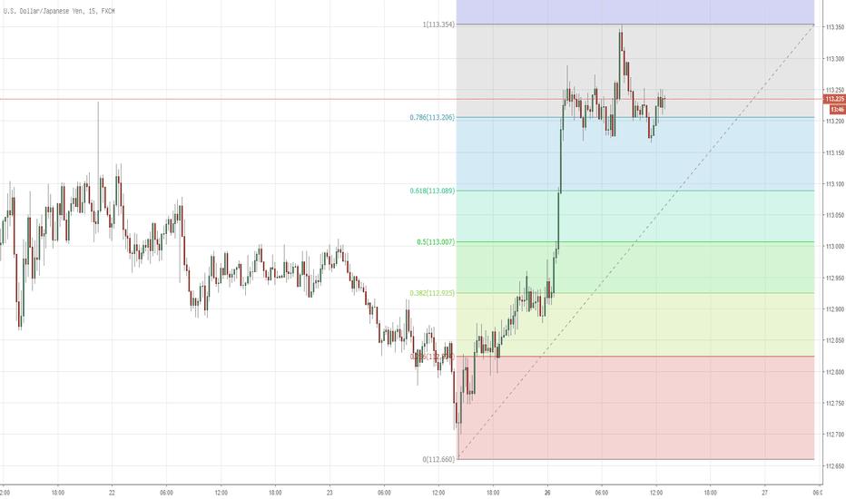 USDJPY: Day Trade Opportunity mit Fibonacci-Serienanalyse für USDJPY