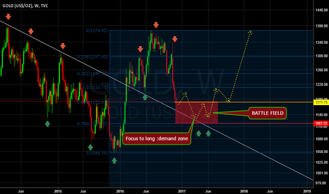 GOLD: my mapping to watch gold direction before federal rate