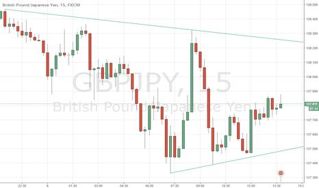 GBPJPY: Triangle gbpjpy
