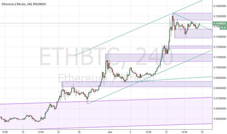 ETHBTC: ETHBTC Momentum Picking up